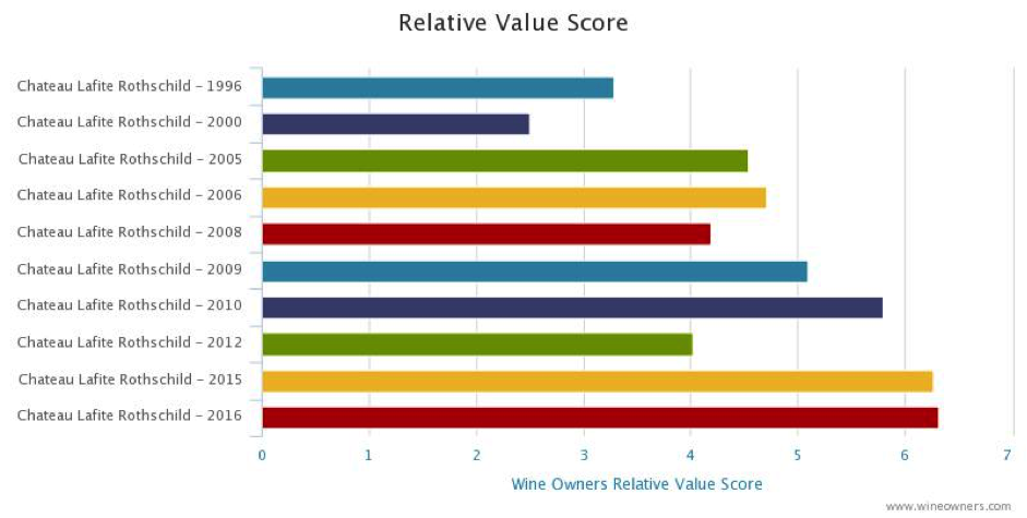 Lafite relative value score