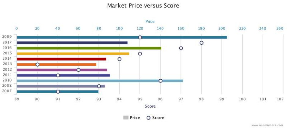 "Cos d'Estournel market price vs score""></div> <div style="