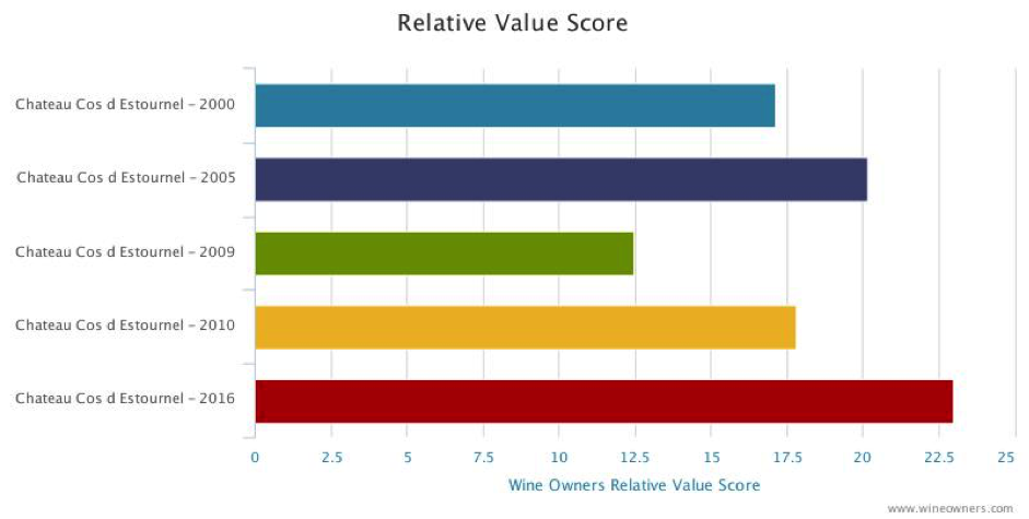 "Cos d'Estournel Relative value score""></div></p> <div class='text-right'><a href='/blog/Wine-Owners-research-note-cos-destournel-2009/pid/70647/' class='btn btn-primary btn-sm'>Read More<span class='icon-arrow-right'></span></a></div><hr> <h2><a href=/blog/Wine-Owners-research-note-Lafite-from-good-vintages/pid/70646/>Research Note: 2010 Lafite</a></h2> <p class='lead'> by <a href='#'>Wine Owners</a></p> <p><span class='icon-calendar'></span> Posted on 2019-02-11</p> <hr><p><p style="