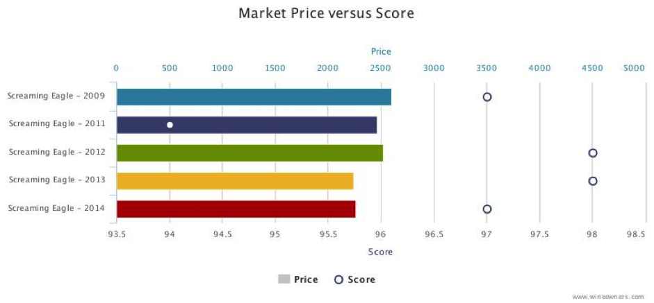 Screaming eagle Market versus price
