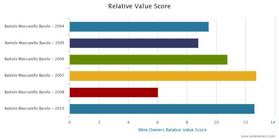 Barolo Relative value score