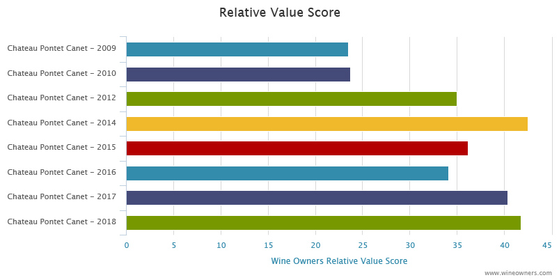 Canon 2018 en primeur - Wine Owners - Relative value score