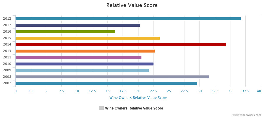 Troplong Mondot 2012 - Wine Owners - Relative value score