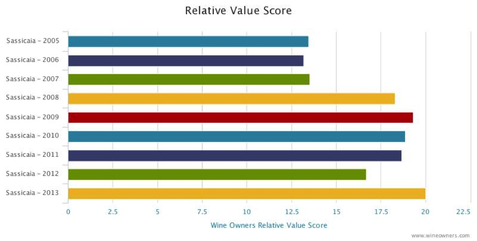 Sassicaia Relative value score
