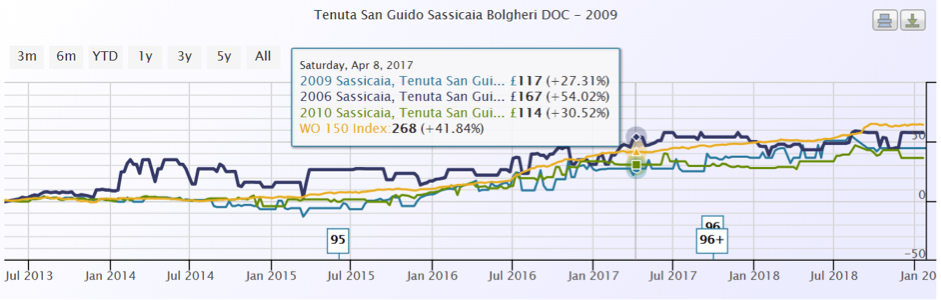 Sassicaia Wine Advocate index