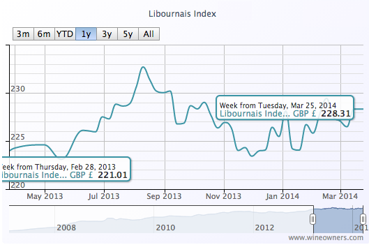 Libournais Index