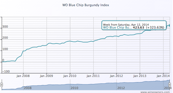 WO Blue Chip Burgundy Index