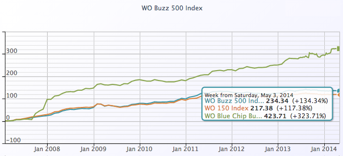 WO Buzz 500 Index