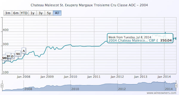 Chateau Malescot St. Exupery Margaux Troisieme Cru Classe AOC 2004 - Wine Owners