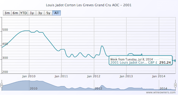 Louis Jadot Corton Les Greves Grand Cru AOC 2001 - WIne Owners