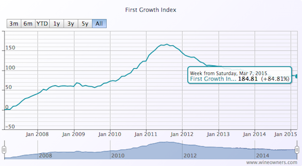 First Growth Index