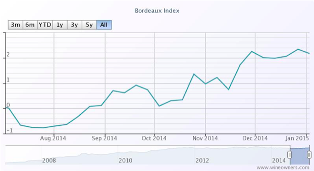 Bordeaux Index