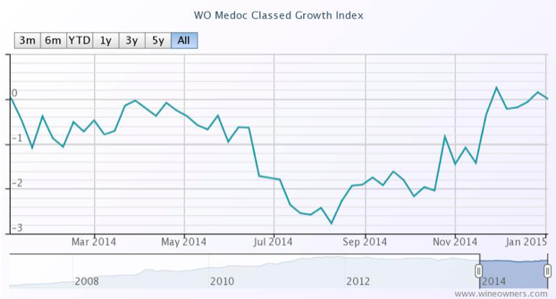 Medoc Classed Growth Index