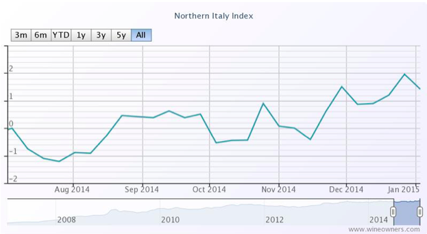 Northern Italy Index