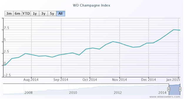 Champagne Index