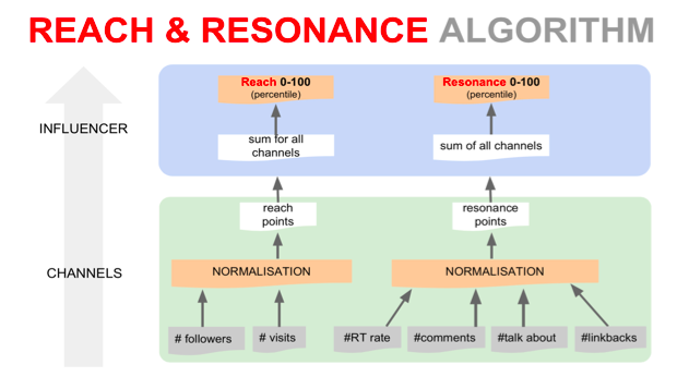 Reach & Resonance Algorithm