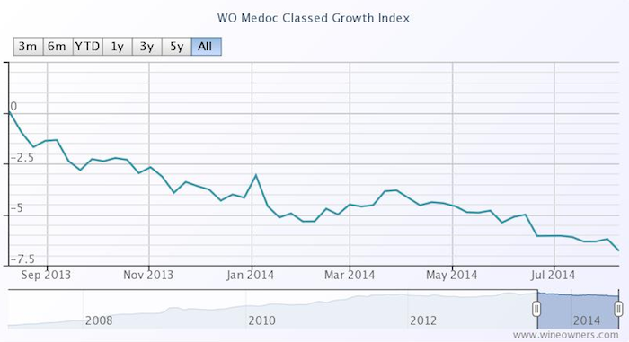 WO Medoc Classed Growth Index