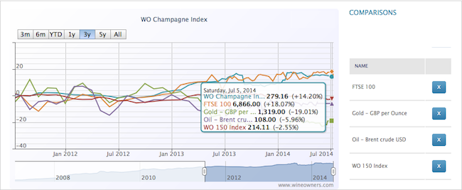 Champagne Index 3y - Wine Owners