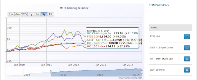 Champagne Index 5y - Wine Owners