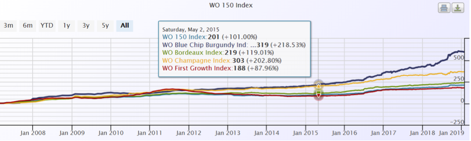 Decade WO 150 Index