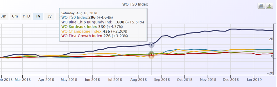 2018 WO 150 Index