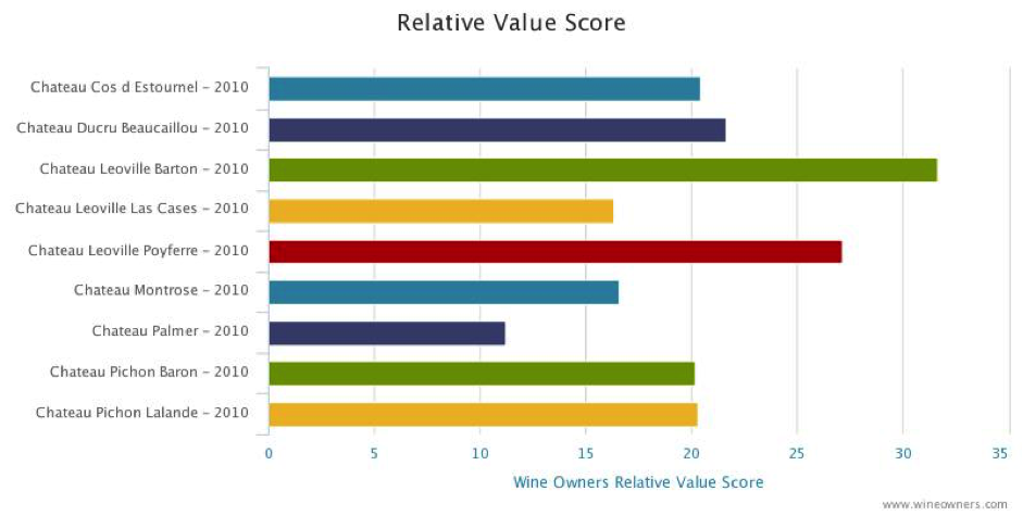 Pichon-Lalande Relative value score