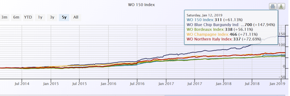 WO 150 index