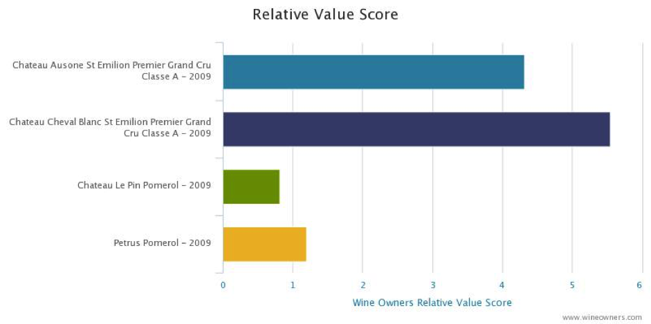 Bordeaux 2009 relative value score
