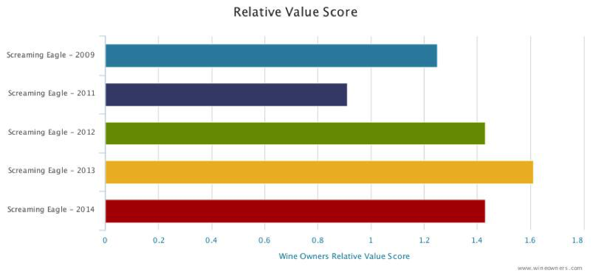 Screaming eagle Relative value score