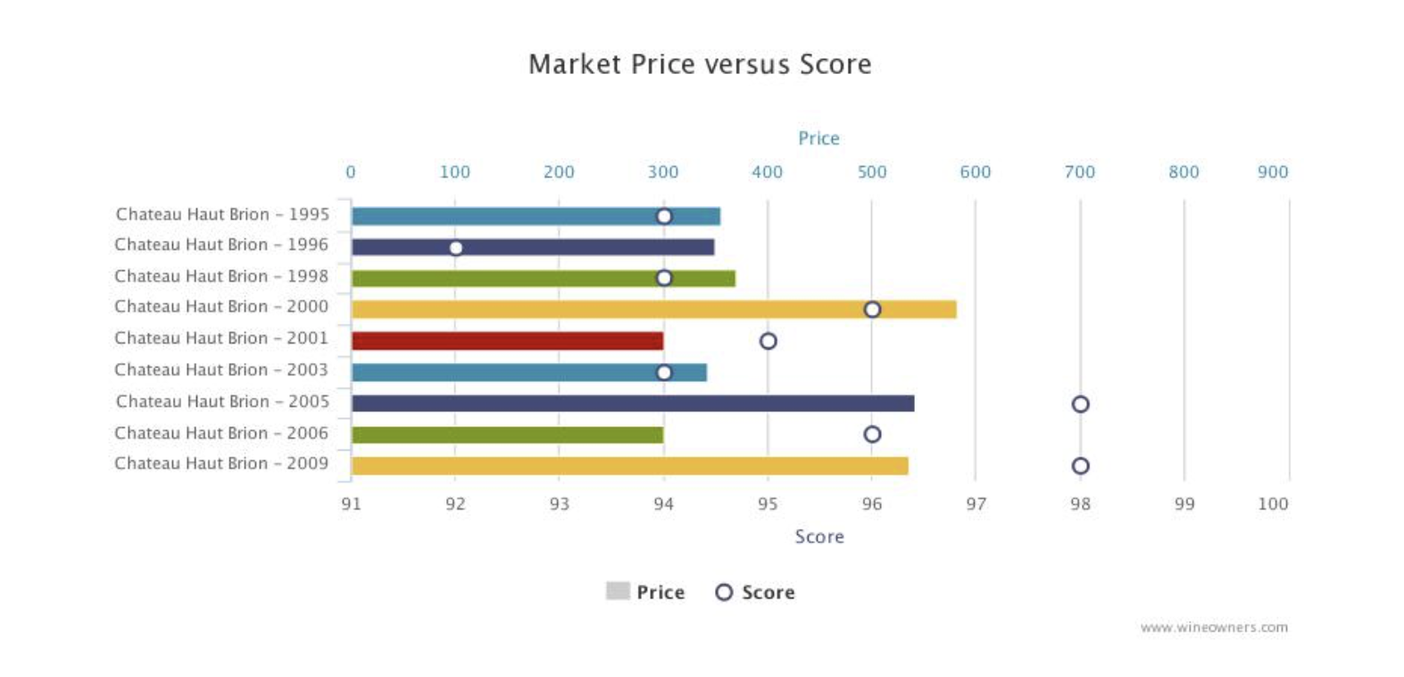 Wine Owners Market Price - Haut Brion