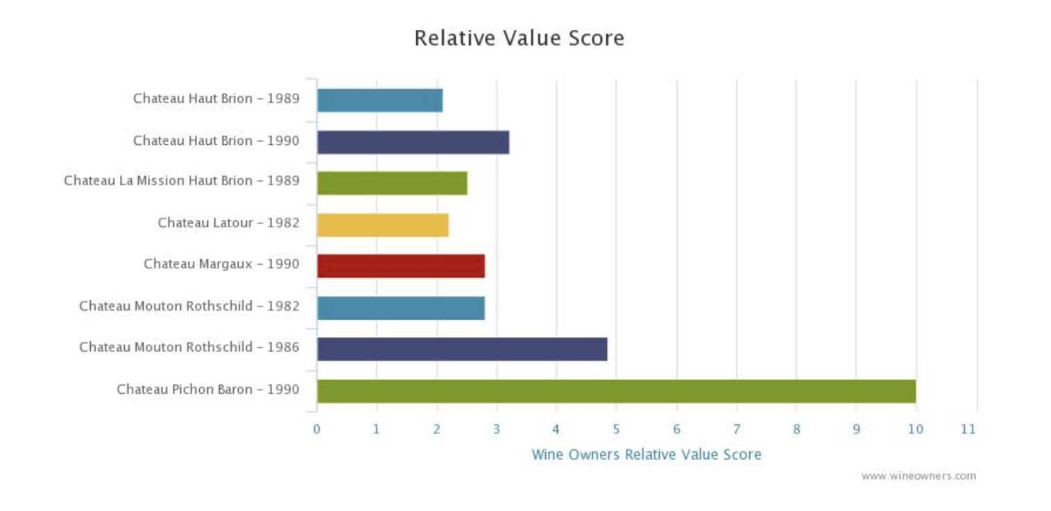 Wine Owners Relative Value Score