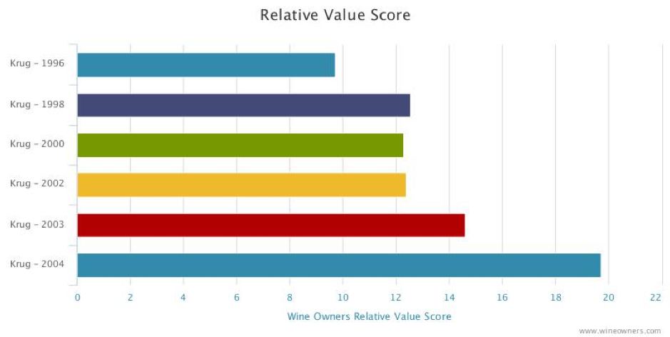 Krug Relative Value Analysis Wine Owners