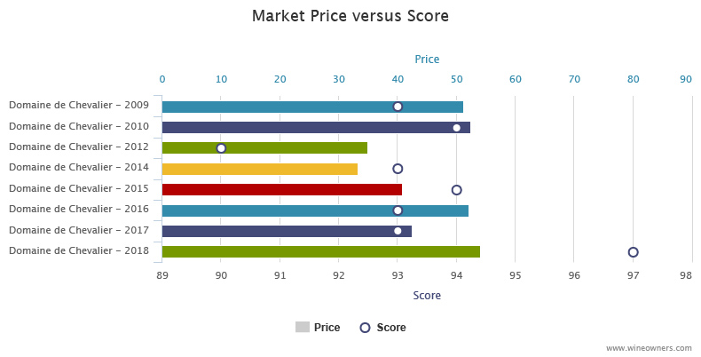 Domaine de Chevalier 2018 en primeur - Wine Owners - Relative value score