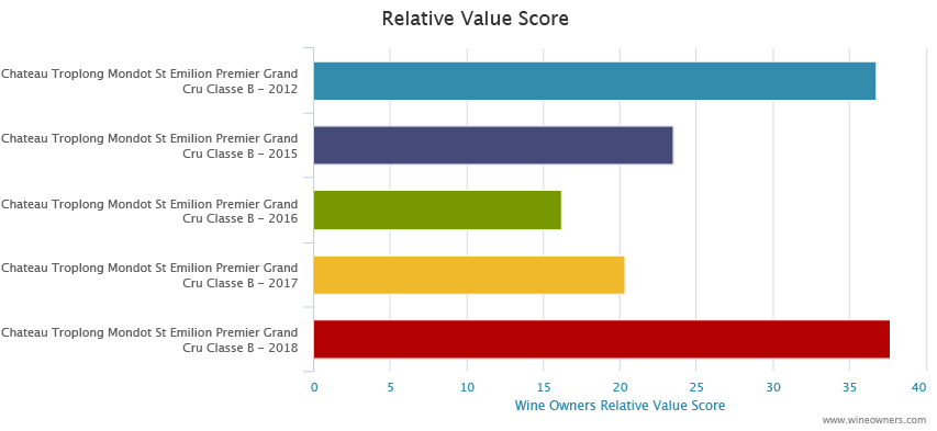 troplong 2018 en primeur - Wine Owners - Relative value score