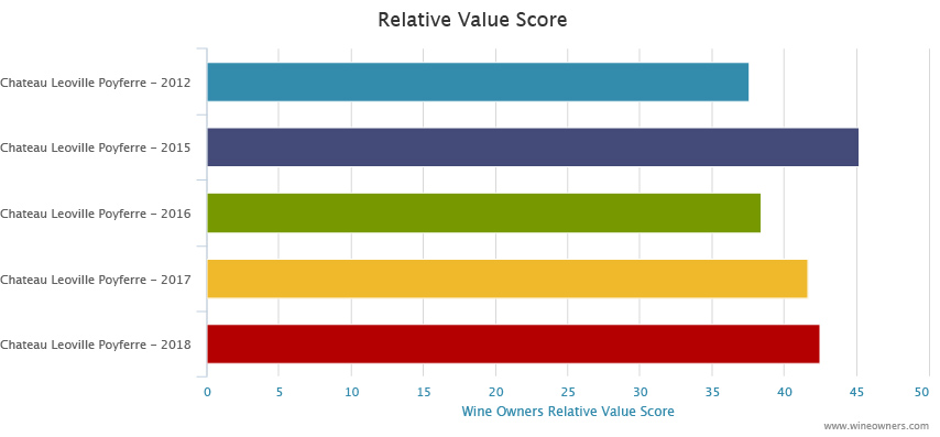 Leoville P 2018 en primeur - Wine Owners - Relative value score