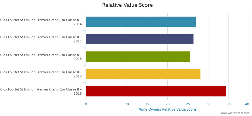 Clos Fourtet 2018 en primeur - Wine Owners - Relative value score