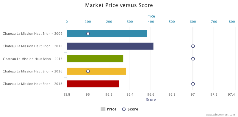 Chateau La Mission Haut Brion 2018 Bordeaux en primeur - Wine Owners - Market price versus score