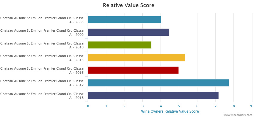 Chateau Ausone 2018 Bordeaux en primeur - Wine Owners