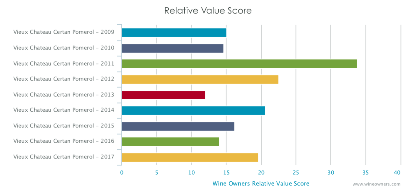 Vieux Chateau Certan - Wine Owners - Relative value score
