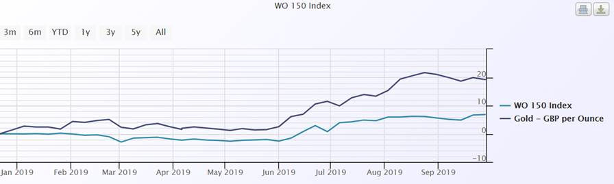 WO 150 - Gold price performance