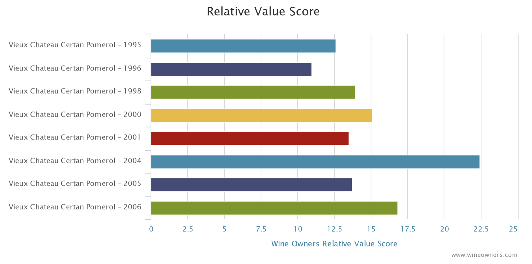 Vieux Chateau Certan - Relative Value Score - Wine Owners