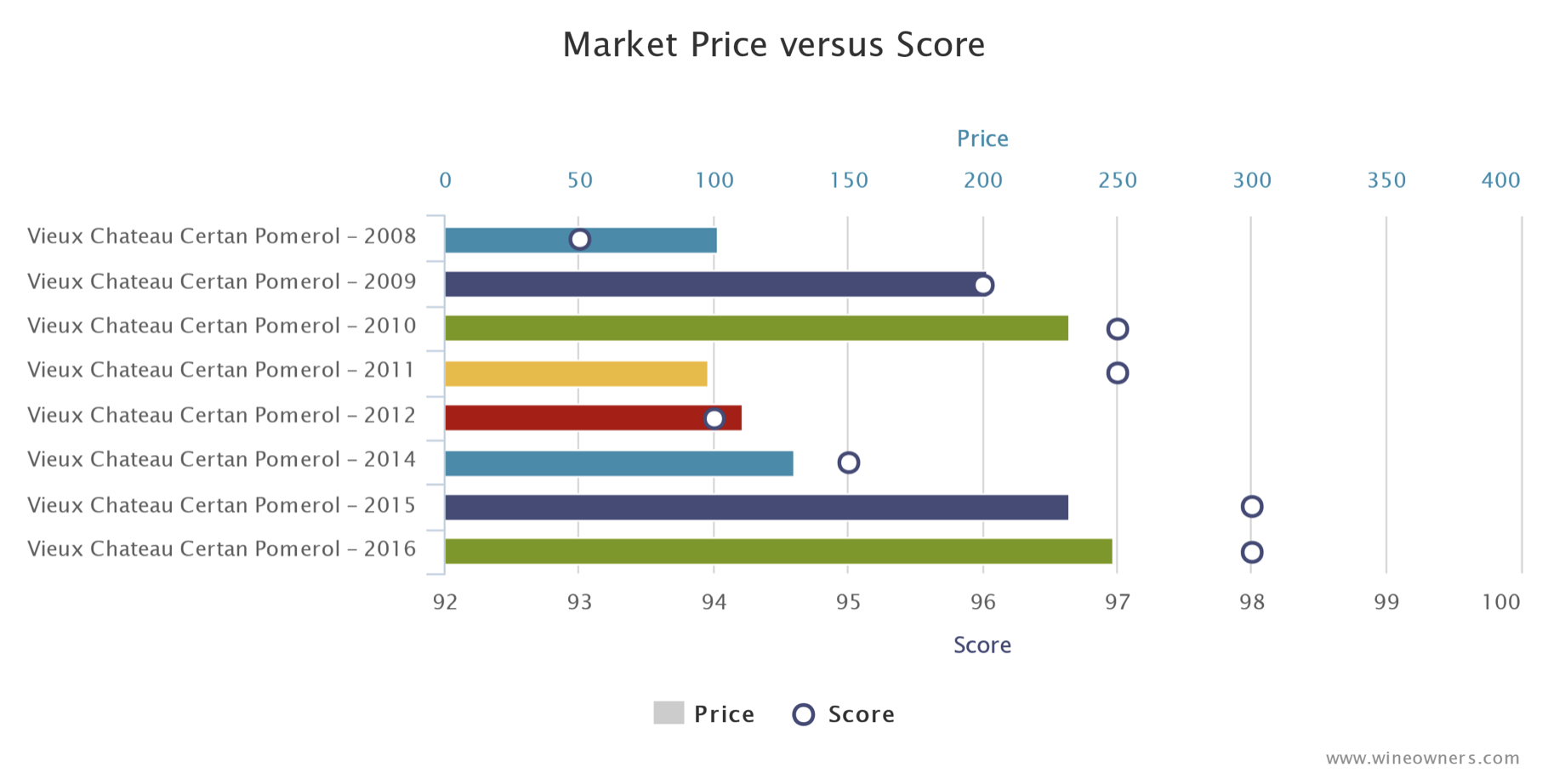 Vieux Chateau Certan - Market price VS. Score - Wine Owners