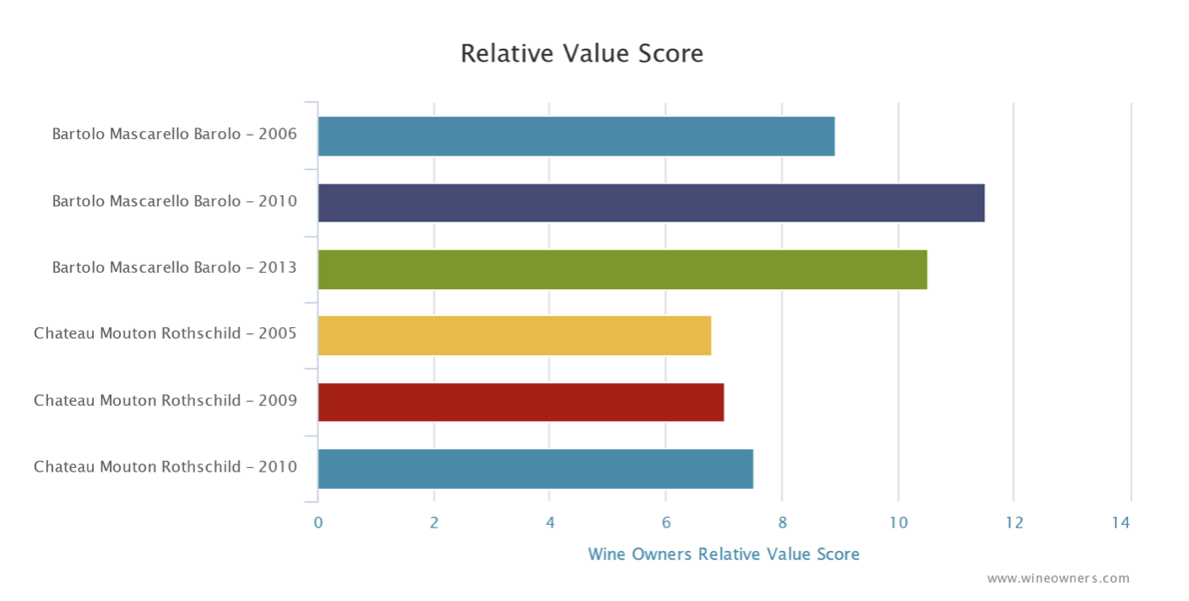 Wine Owners November wine market investment report