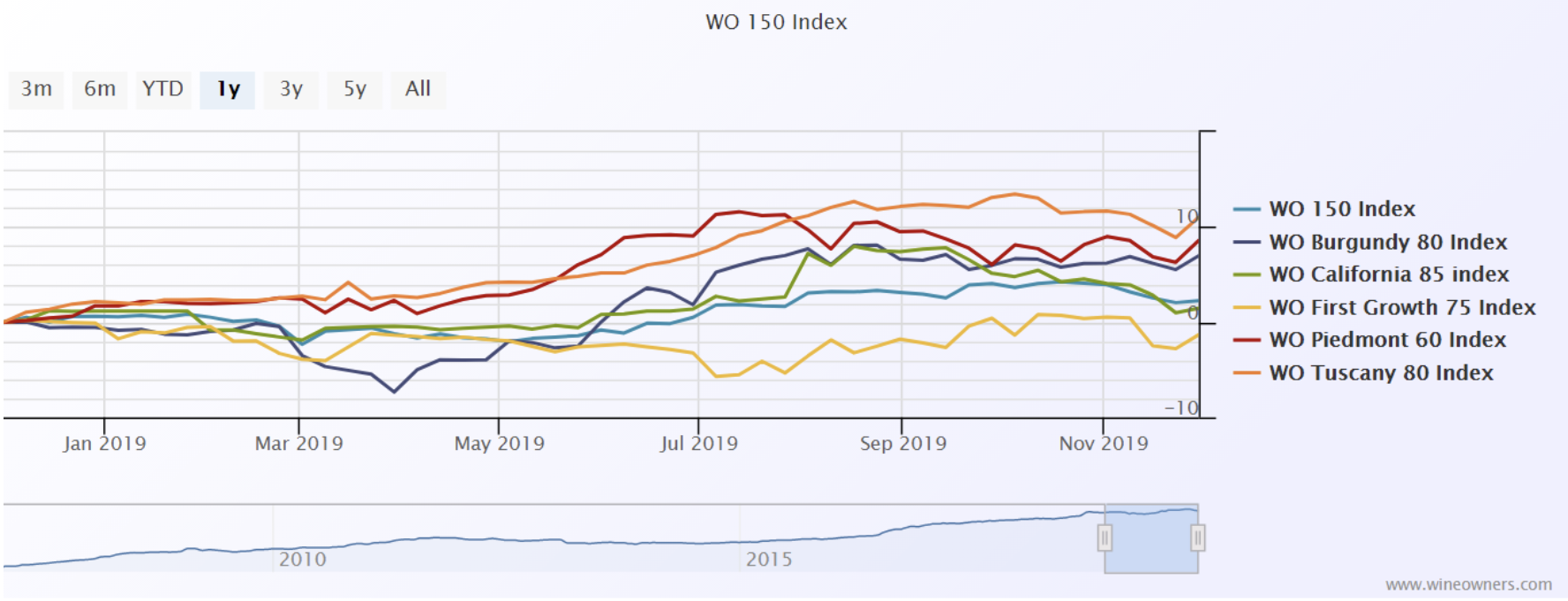WO 150 Index - Wine Owners - November 2019