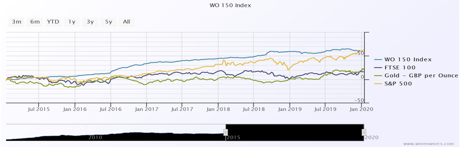WO 150 Index Wine Owners Investment Report