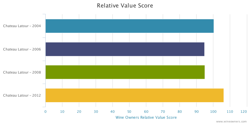 Chateau Latour 2012 Relative Value Score