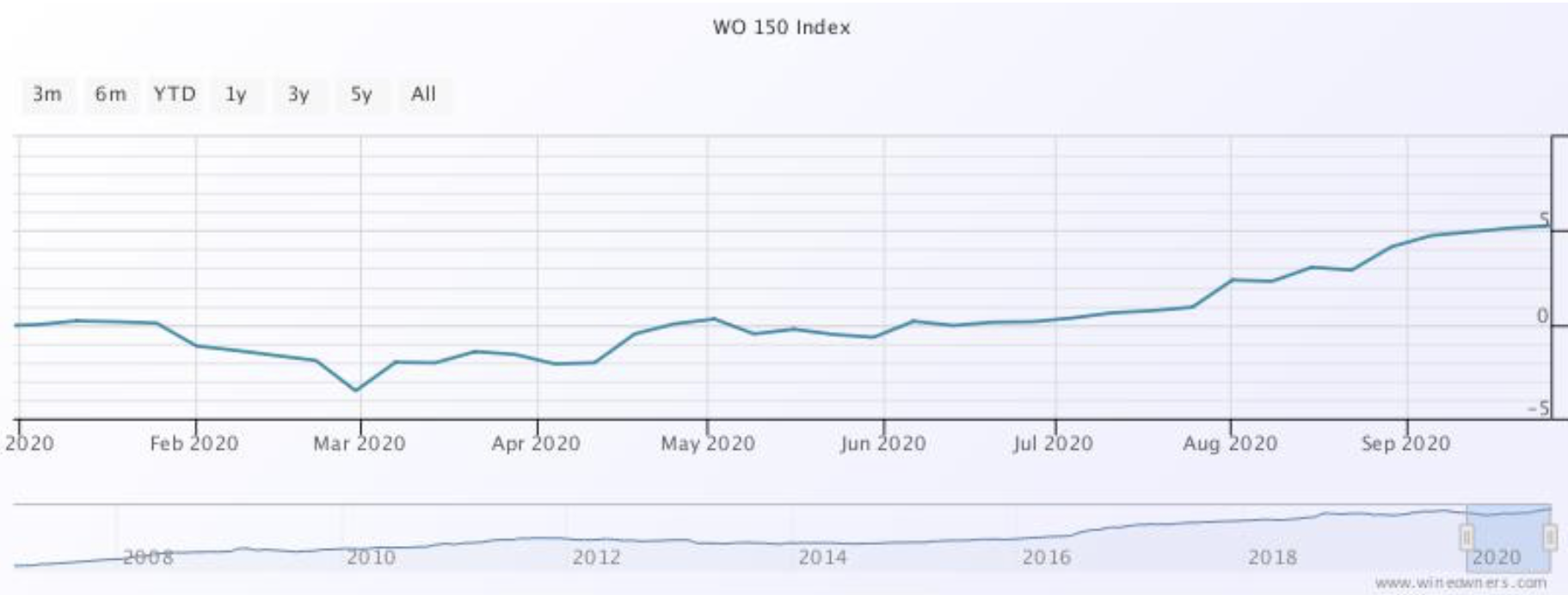 Wine Owners - WO150 Index Sept 2020