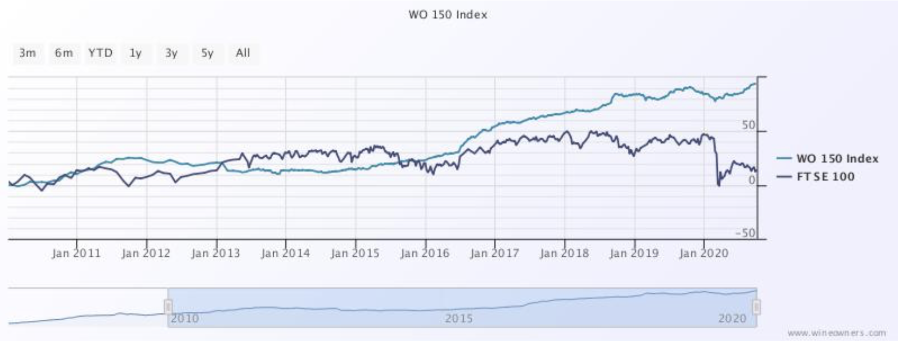 Wine Owners - WO150 Index Vs FTSE 100 - Sept 2020