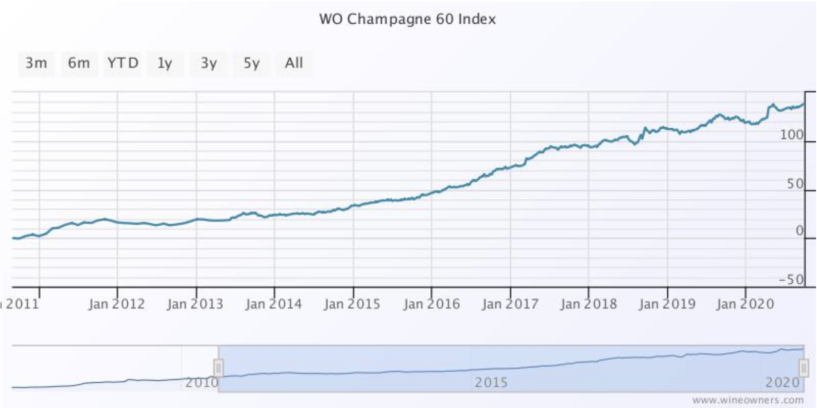 Wine Owners - WO Champagne 60 Index - Sept 2020