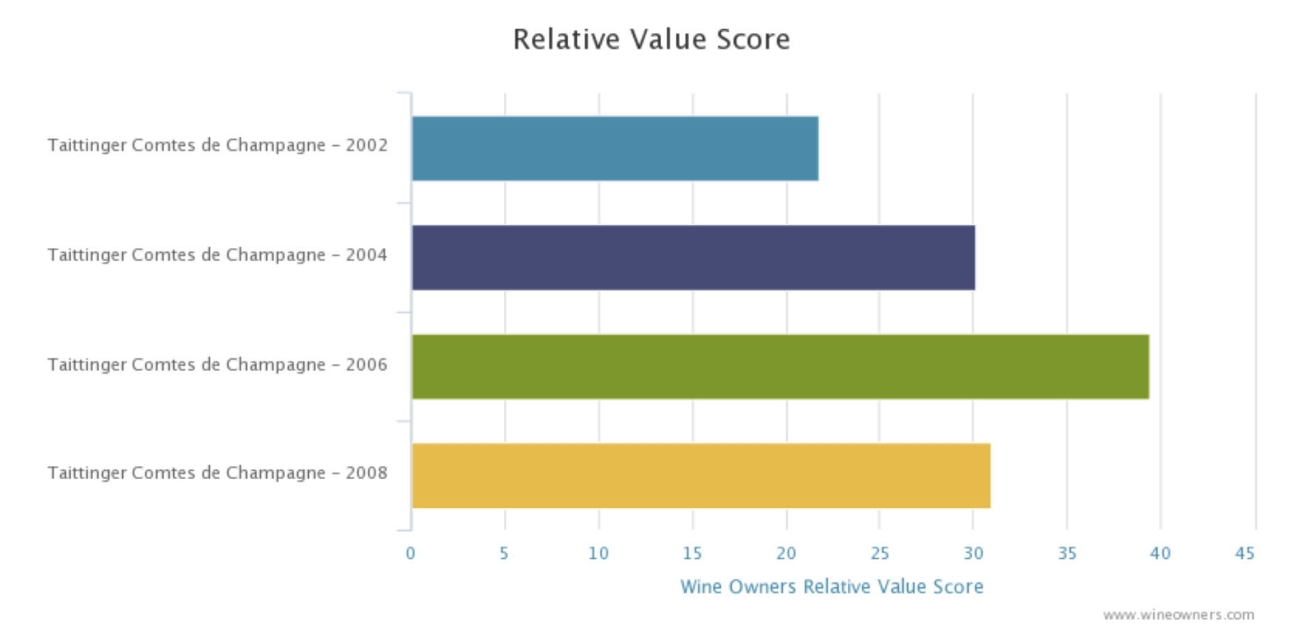 Wine Owners - Taittinger Comtes de Champagne Relative Value Analysis - October 2020